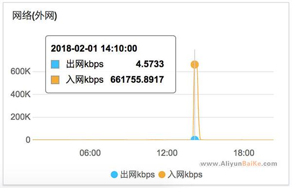 NTP服务放大的DDoS攻击的解决办法和应对策略