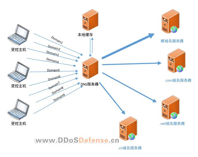 DNS攻击防御详解(DNS QUERY/DNS NXDOMAIN洪水攻击)