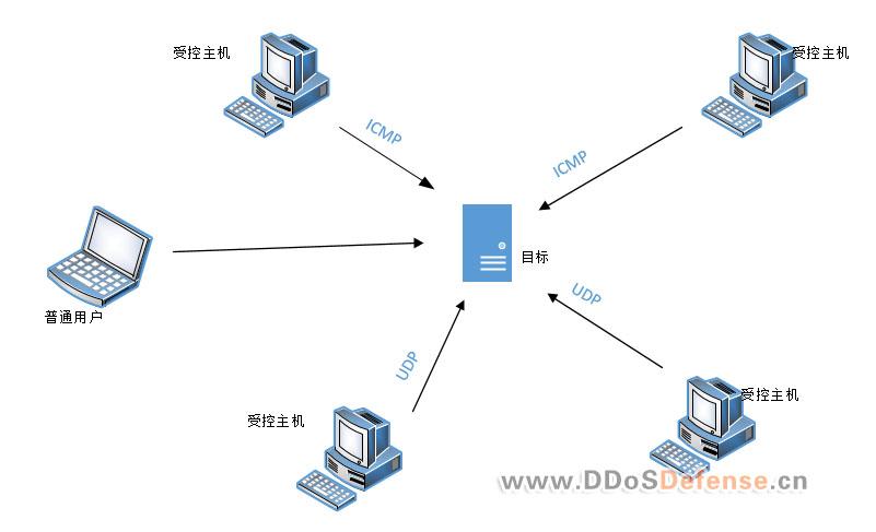 网络宽带资源的DDoS攻击防御(ICMP/UDP洪水攻击)