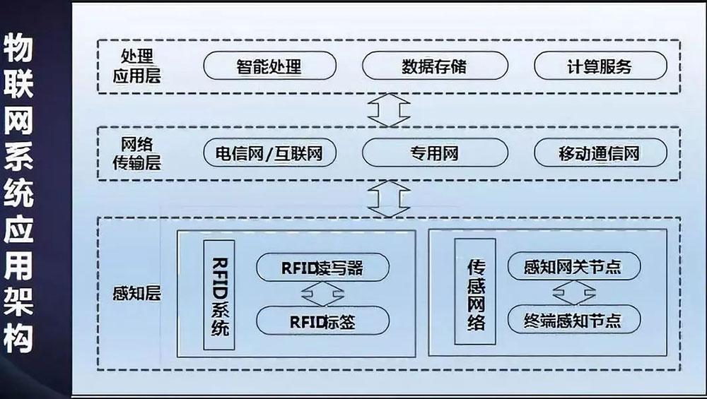 须知等保2.0主要标准的调整-公安部张宇翔